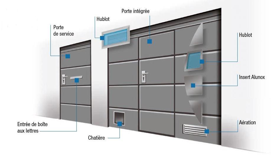 Dossier Porte Garage Personnalisation